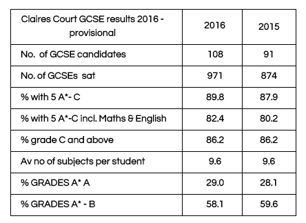 CCresults2016